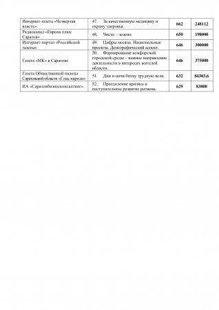 Подведены итоги областного конкурса по предоставлению грантов  на размещение социально значимой информации в 2020 году